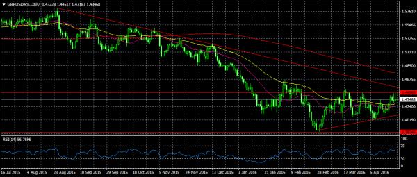 النشرة الاقتصادية الأسبوعية الشاملة للأسهم والسلع العملات gbpusdecn-d1-nsfx-li