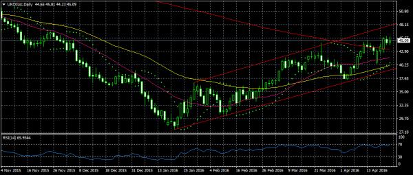 النشرة الاقتصادية الأسبوعية الشاملة للأسهم والسلع العملات ukoilsc-d1-nsfx-limi