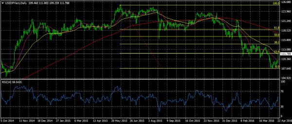 النشرة الاقتصادية الأسبوعية الشاملة للأسهم والسلع العملات usdjpyecn-d1-nsfx-li