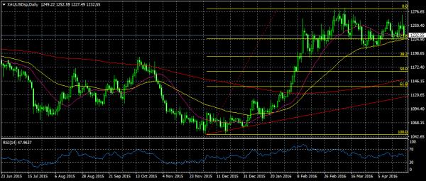 النشرة الاقتصادية الأسبوعية الشاملة للأسهم والسلع العملات xauusdsp-d1-nsfx-lim
